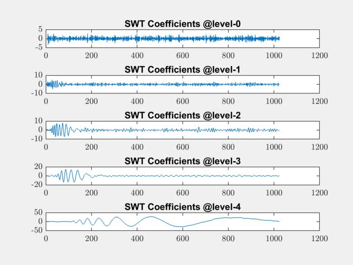 Working with Daubechies Wavelets — sparse-plex v2019 02