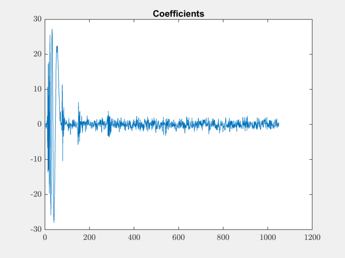 Working with Daubechies Wavelets — sparse-plex v2019 02